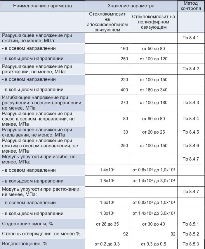 сертификация показатели качества труб