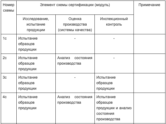 схема сертификации импорта часть 1